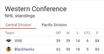 hawks-standings